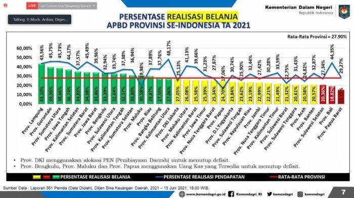 Sulsel Peringkat Tiga Realisasi Belanja Terendah di Indonesia