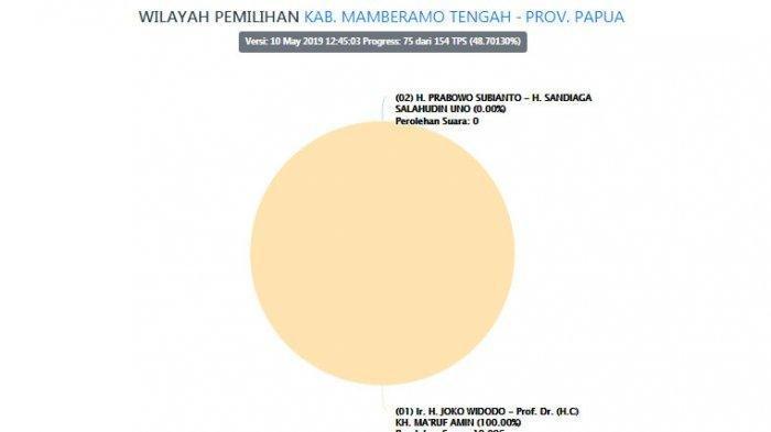 REKOR BARU Jokowi vs Prabowo di Pilpres 2019, 01 Borong 100 Persen Suara di Kabupaten Ini, 02 Nihil