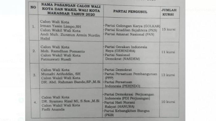SAH! Pilwali Makassar Diikuti Empat Pasangan Calon Irman Zunnun dan Appi-Rahman Kursi Terbanyak