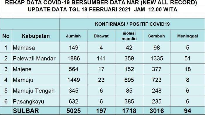 Bertambah 31 Hari Ini, Kasus Covid-19 Sulbar Capai 5.025 Orang