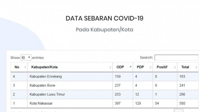 UPDATE Positif Corona Covid-19 Sulsel Senin 6 April 2020: Makassar Gowa Maros Teratas, Cek Daerahmu