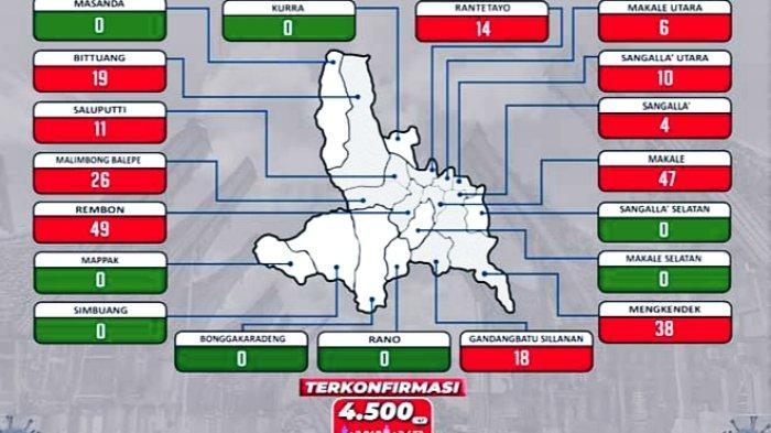Update Covid-19 Tana Toraja : 41 Positif, 33 Sembuh dan 1 Meninggal Dunia