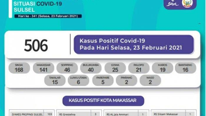 Pasien Covid-19 Tambah 506 di Sulsel, Didominasi Sinjai dan Makassar