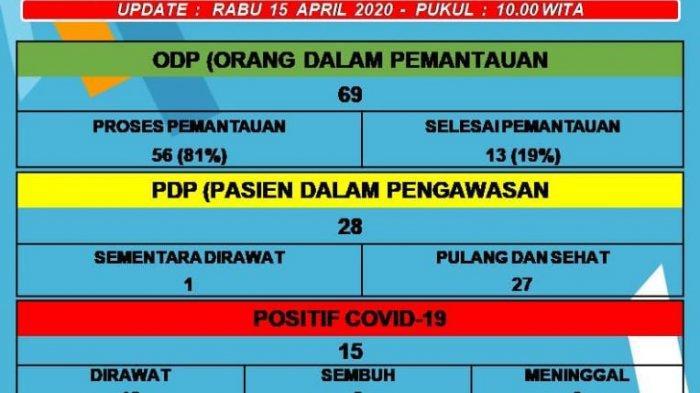 Data Sebaran Covid 19 di Semua Kecamatan Kabupaten Sidrap Hari Ini
