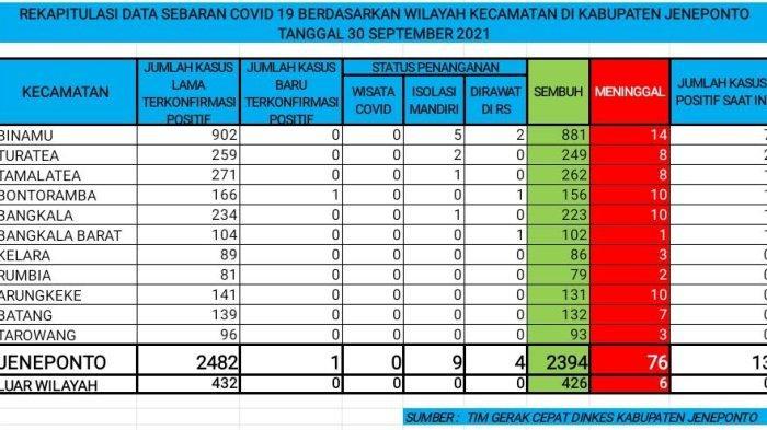 1 Tambahan Pasien Covid-19 Jeneponto Dirujuk ke Makassar
