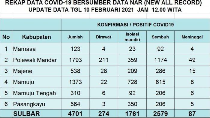 Bertambah 23 Orang, Positif Covid-19 Sulbar Capai 4.701 Kasus
