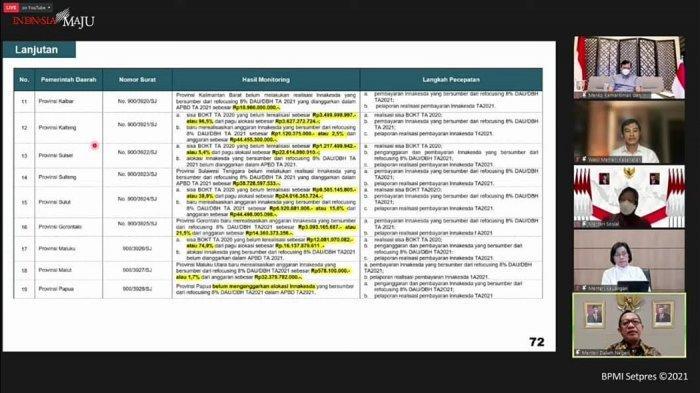 Mendagri Tegur Sulsel karena Lelet Serap Anggaran Penanganan Covid-19, Termasuk Insentif Nakes