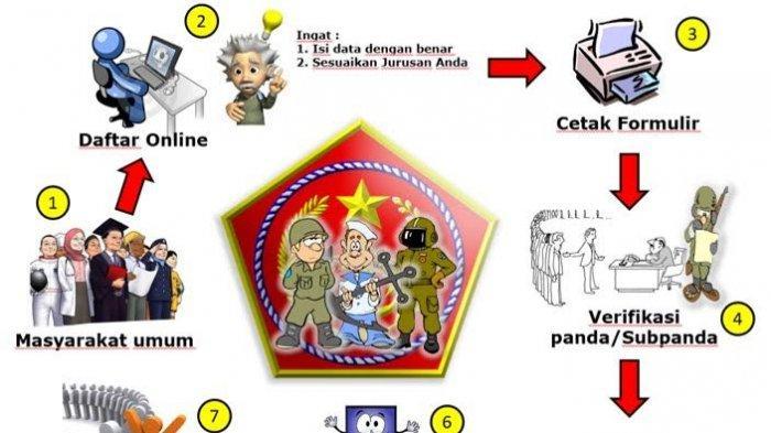 Penerimaan Perwira PSDP Penerbangan TNI Khusus Lulusan SMA Dibuka! Berikut Syarat dan Cara Daftarnya