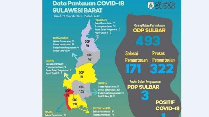 Update Covid-19 di Sulbar, Satu Orang Positif, Tiga PDP dan 493 ODP