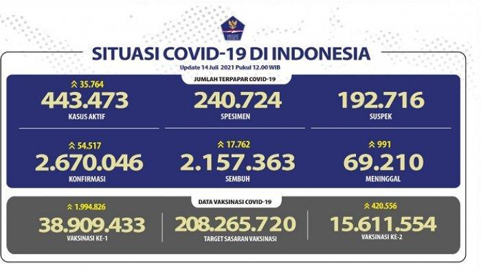 Update Corona Indonesia kasus baru cetak rekor 54.517 dalam 24 Jam Terakhir, Gibran Rakabuming Positif Covid19