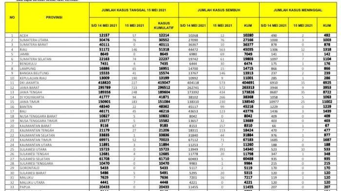 15 Mei 2021, Pasien Covid-19 Tambah 2 di Sulsel dan 5 Orang Sembuh