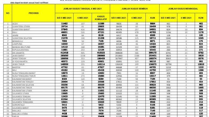 6 Mei 2021, Pasien Covid-19 Tambah 17 di Sulsel dan 23 Sembuh