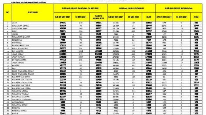 Pasien Covid-19 di Sulsel Bertambah 61 Orang, Terbanyak Sepanjang Mei 2021