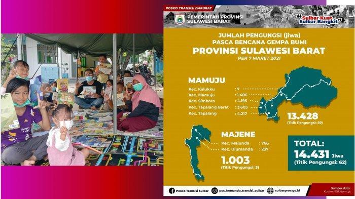 Update Jumlah Pengungsi Gempa Majene dan Mamuju: Tersisa 14.431 Jiwa