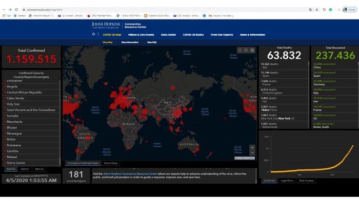 Update Virus Corona, 181 Negara Positif Covid-19, Tapi Ada 12 Sebelumnya 18 Negara Tak Terjangkit