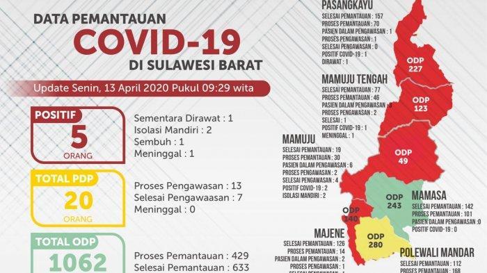 Update Covid-19 di Sulbar 13 April 2020, 5 Positif, ODP Terbanyak di Kabupaten Polewali