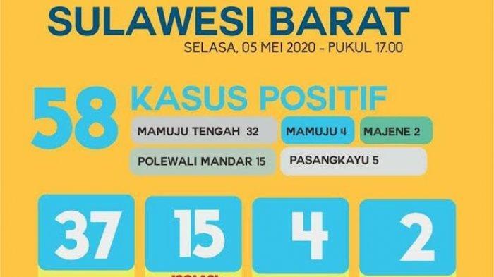 Update Covid-19 Sulbar, Positif 58 Orang, Terbanyak di Mamuju Tengah dan Polman