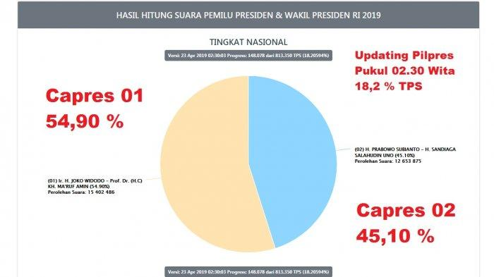 pemilu2019.kpu.go.id - UPDATE Real Count C1 KPU, 23 April Pagi, Data Masuk 18 %, Bandingkan 01 vs 02