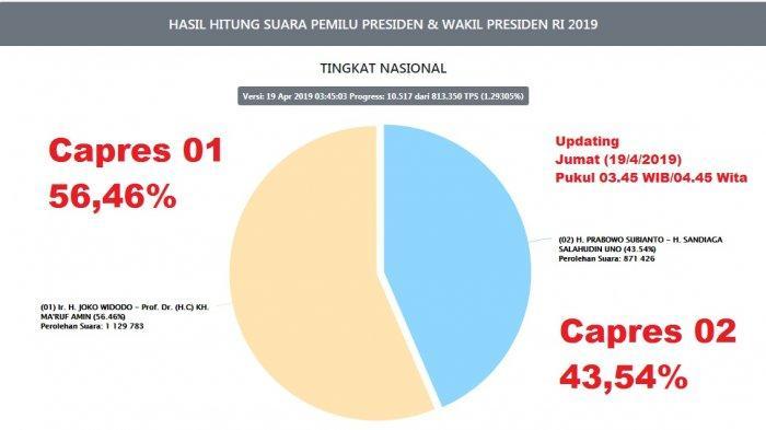 pemilu2019.kpu.go.id - Hasil Real Count KPU Pilpres 2019, Jokowi-Maruf Unggul 56,46% Data 1,29% TPS
