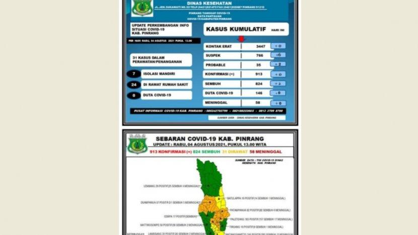 data-covid-19-dinas-kesehatan-kabupaten-pinrang-rabu-040821-2.jpg