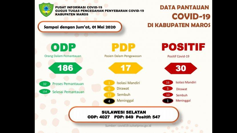 data-pantauan-covid-19-di-kabupaten-maros-jumat-152020.jpg