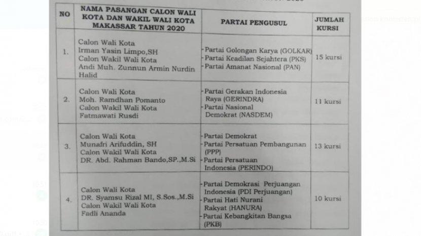 resmi-ini-4-pasangan-calon-di-pilwali-makassar-2020.jpg