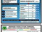 data-covid-19-dari-gugus-tugas-covid-19-pinrang-16102020.jpg