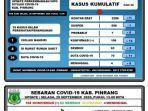 data-covid-19-dari-gugus-tugas-covid-19-pinrang-2992020.jpg