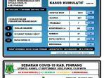 data-covid-19-dari-gugus-tugas-covid-19-pinrang-kamis-1792020-cv.jpg