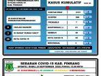 data-covid-19-dari-gugus-tugas-covid-19-pinrang-rabu-2392020.jpg