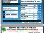 data-covid-19-dari-gugus-tugas-covid-19-pinrang-selasa-1592020.jpg