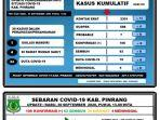 data-covid-19-di-kabupaten-pinrang-sulawesi-selatan-rabu-3092020.jpg