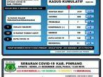 data-covid-19-di-kabupaten-pinrang-sulawesi-selatan-senin-211220.jpg