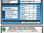 data-covid-19-di-pinrang-2102020.jpg