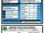 data-covid-19-di-pinrang-kamis-15102020.jpg