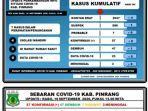 data-covid-19-di-pinrang-rabu-1692020.jpg