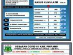data-covid-19-dinas-kesehatan-kabupaten-pinrang-jumat-080121.jpg