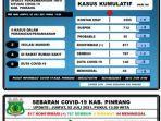 data-covid-19-dinas-kesehatan-kabupaten-pinrang-jumat020721.jpg