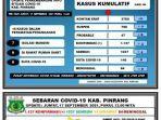 data-covid-19-dinas-kesehatan-kabupaten-pinrang-jumat170921.jpg