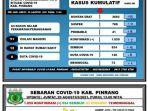 data-covid-19-dinas-kesehatan-kabupaten-pinrang-jumat200821.jpg