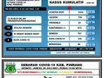 data-covid-19-dinas-kesehatan-kabupaten-pinrang-jumat300721.jpg