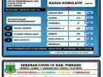 data-covid-19-dinas-kesehatan-kabupaten-pinrang-kamis-070121.jpg