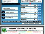 data-covid-19-dinas-kesehatan-kabupaten-pinrang-kamis-07102021.jpg