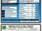data-covid-19-dinas-kesehatan-kabupaten-pinrang-kamis010421.jpg