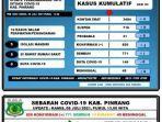 data-covid-19-dinas-kesehatan-kabupaten-pinrang-kamis080721.jpg