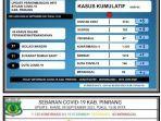 data-covid-19-dinas-kesehatan-kabupaten-pinrang-kamis090921.jpg