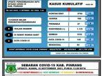 data-covid-19-dinas-kesehatan-kabupaten-pinrang-kamis160921.jpg