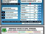 data-covid-19-dinas-kesehatan-kabupaten-pinrang-kamis190821.jpg