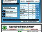 data-covid-19-dinas-kesehatan-kabupaten-pinrang-kamis290721.jpg