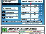 data-covid-19-dinas-kesehatan-kabupaten-pinrang-minggu-010821.jpg
